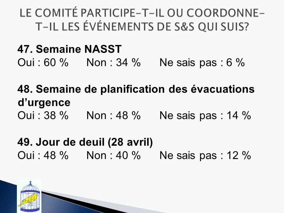 47.Semaine NASST Oui : 60 % Non : 34 %Ne sais pas : 6 % 48.