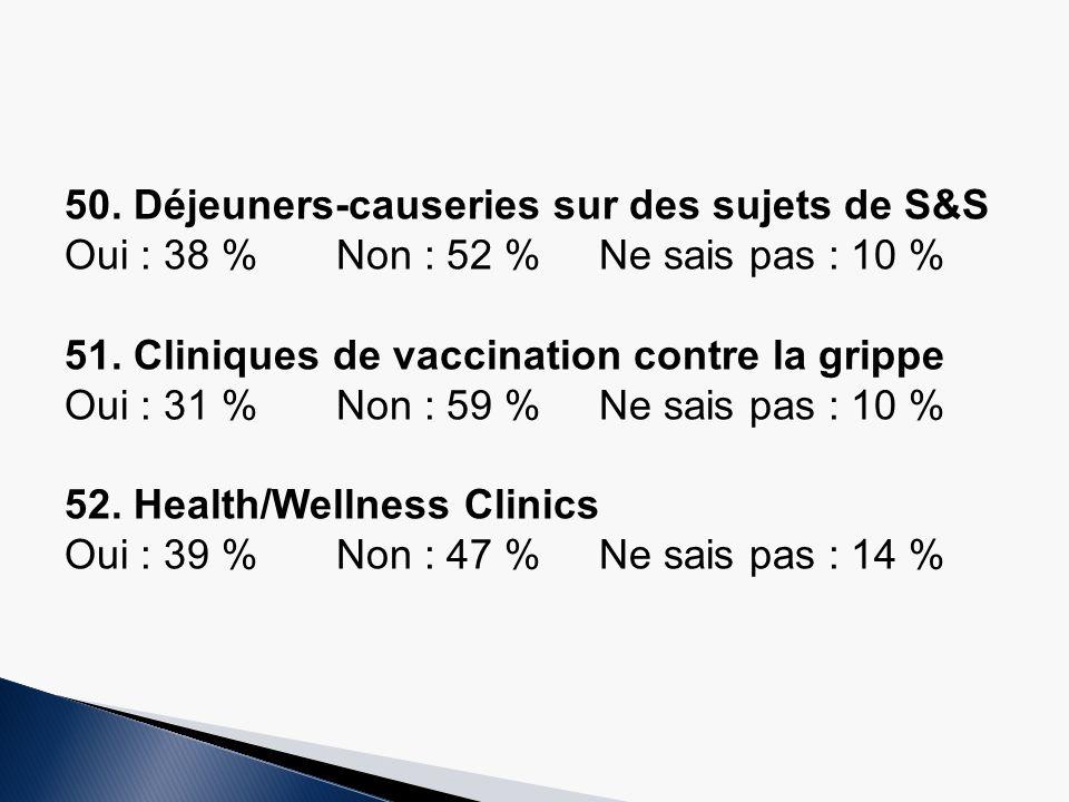 50.Déjeuners-causeries sur des sujets de S&S Oui : 38 % Non : 52 %Ne sais pas : 10 % 51.