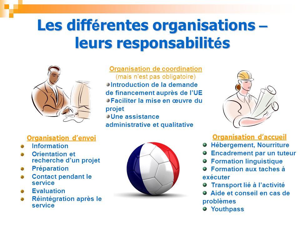 Les diff é rentes organisations – leurs responsabilit é s Organisation denvoi Information Orientation et recherche dun projet Préparation Contact pend