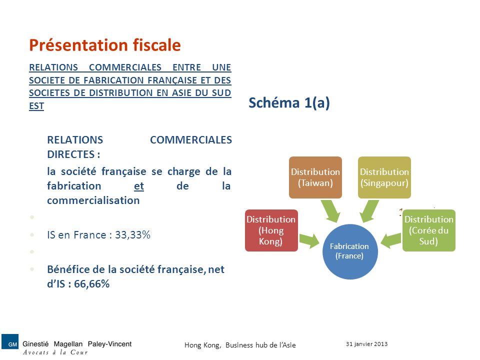 Présentation fiscale RELATIONS COMMERCIALES ENTRE UNE SOCIETE DE FABRICATION FRANÇAISE ET DES SOCIETES DE DISTRIBUTION EN ASIE DU SUD EST Schéma 1(a)