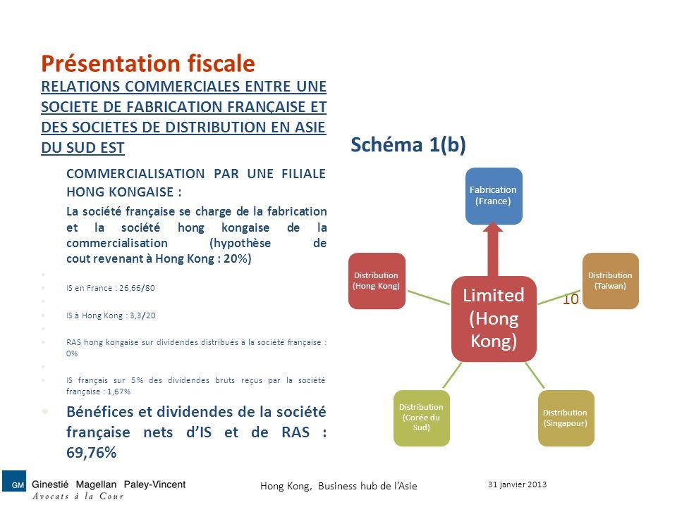 Présentation fiscale RELATIONS COMMERCIALES ENTRE UNE SOCIETE DE FABRICATION FRANÇAISE ET DES SOCIETES DE DISTRIBUTION EN ASIE DU SUD EST Schéma 1(b)