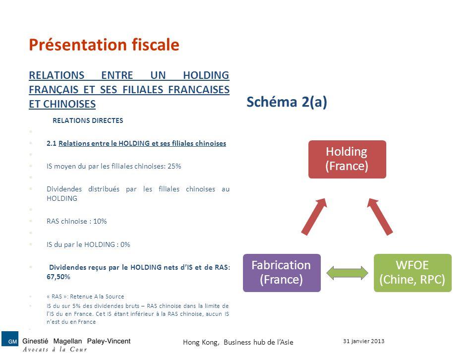 Présentation fiscale RELATIONS ENTRE UN HOLDING FRANÇAIS ET SES FILIALES FRANCAISES ET CHINOISES Schéma 2(a) Holding (France) WFOE (Chine, RPC) Fabric