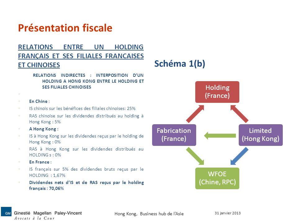 Présentation fiscale RELATIONS ENTRE UN HOLDING FRANÇAIS ET SES FILIALES FRANCAISES ET CHINOISES Schéma 1(b) Holding (France) Limited (Hong Kong) WFOE