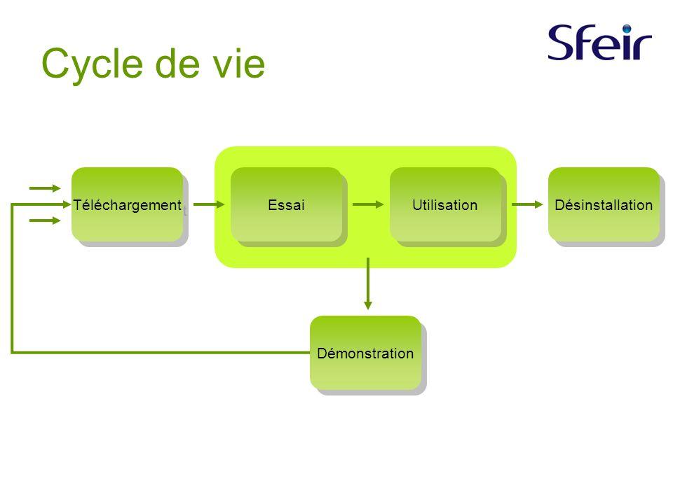 Cycle de vie Téléchargement Essai Démonstration Utilisation Désinstallation