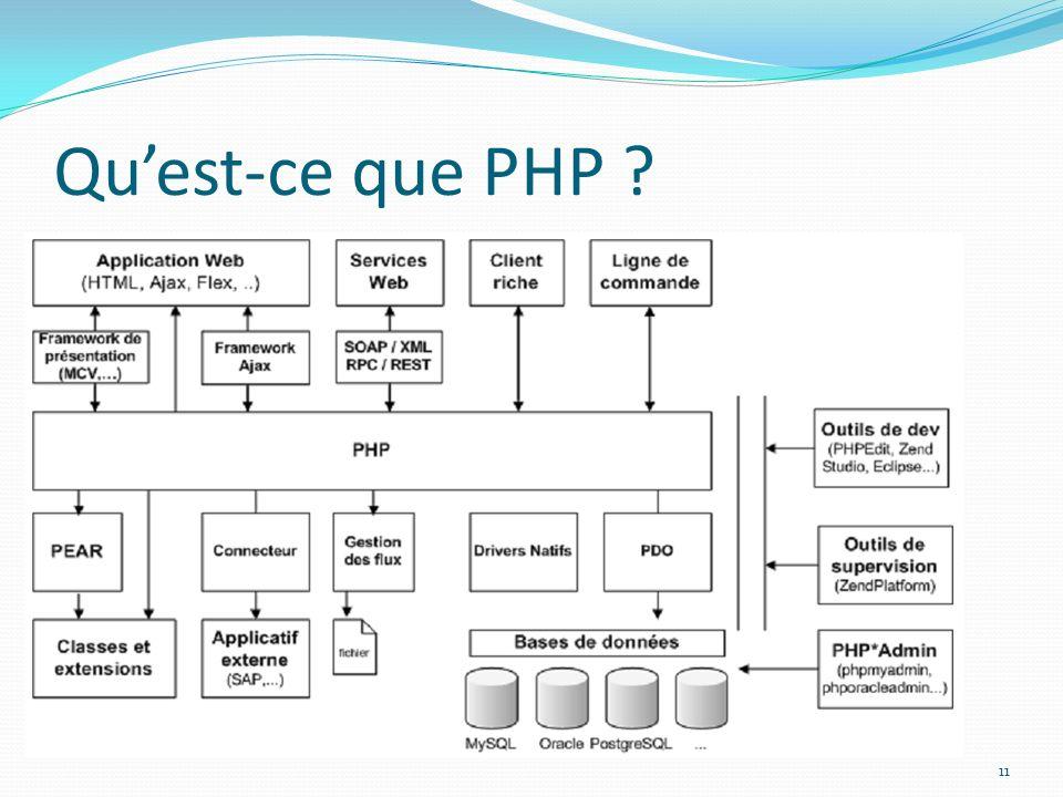 Quest-ce que PHP ? 11