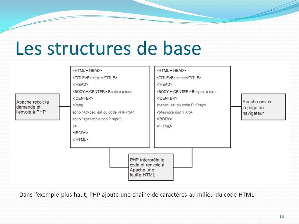 Les structures de base Dans lexemple plus haut, PHP ajoute une chaîne de caractères au milieu du code HTML 14