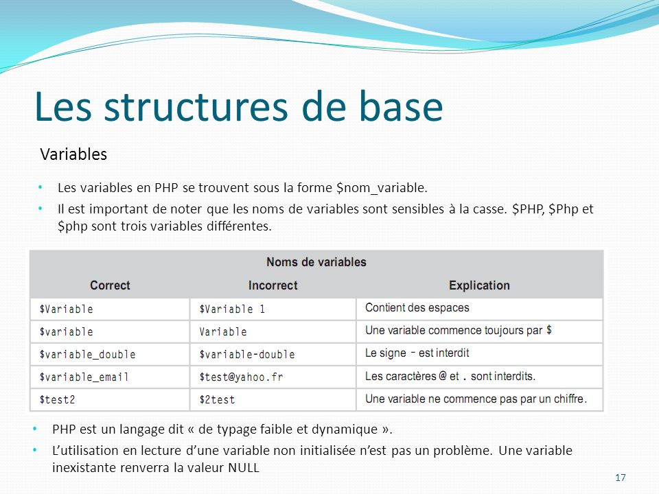 Variables Les structures de base Les variables en PHP se trouvent sous la forme $nom_variable.