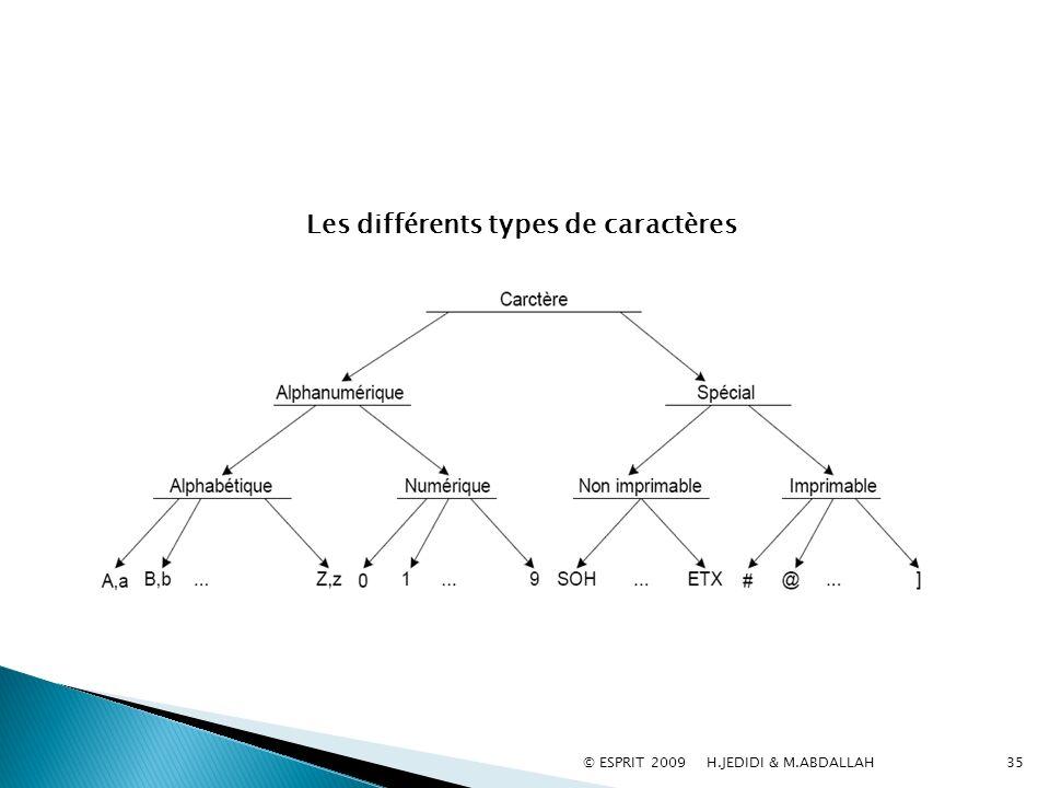 35 Les différents types de caractères © ESPRIT 2009 H.JEDIDI & M.ABDALLAH