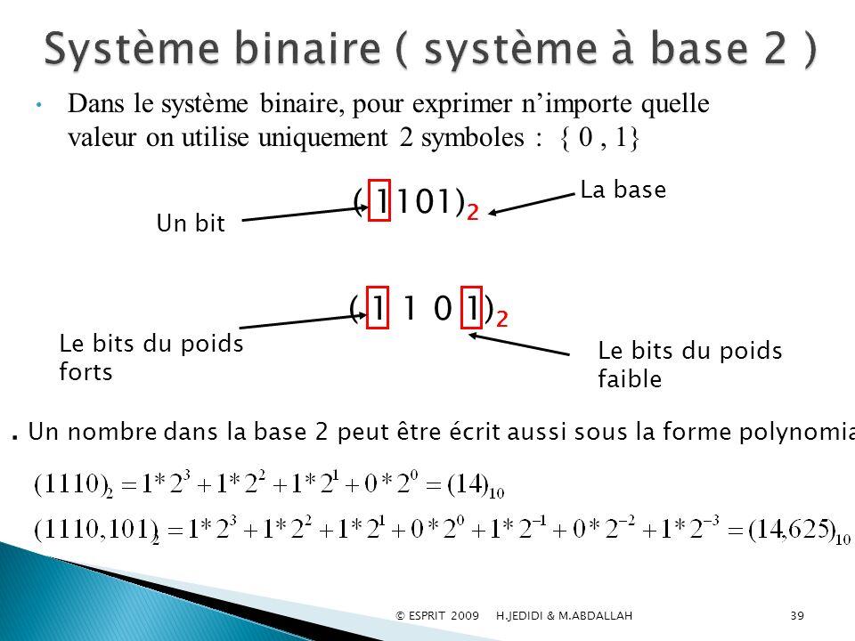 39 Dans le système binaire, pour exprimer nimporte quelle valeur on utilise uniquement 2 symboles : { 0, 1}. Un nombre dans la base 2 peut être écrit