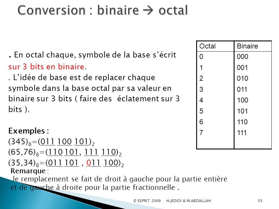 53 BinaireOctal 000 001 010 011 100 101 110 111 0123456701234567. En octal chaque, symbole de la base sécrit sur 3 bits en binaire.. Lidée de base est