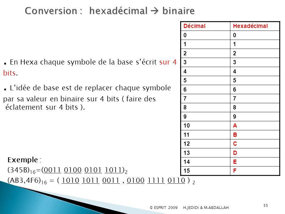 55 HexadécimalDécimal 00 11 22 33 44 55 66 77 88 99 A10 B11 C12 D13 E14 F15. En Hexa chaque symbole de la base sécrit sur 4 bits.. Lidée de base est d