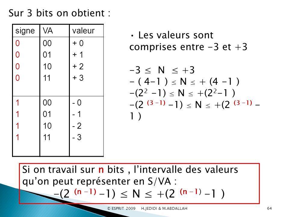 valeurVAsigne + 0 + 1 + 2 + 3 00 01 10 11 00000000 - 0 - 1 - 2 - 3 00 01 10 11 11111111 Les valeurs sont comprises entre -3 et +3 -3 N +3 - ( 4-1 ) N