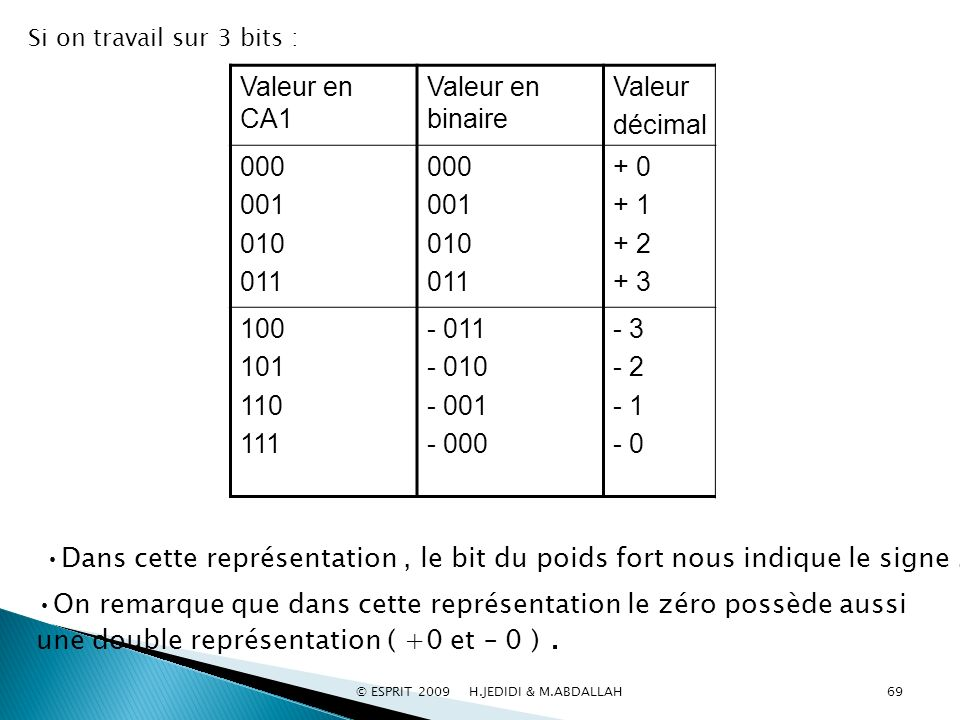 Valeur décimal Valeur en binaire Valeur en CA1 + 0 + 1 + 2 + 3 000 001 010 011 000 001 010 011 - 3 - 2 - 1 - 0 - 011 - 010 - 001 - 000 100 101 110 111