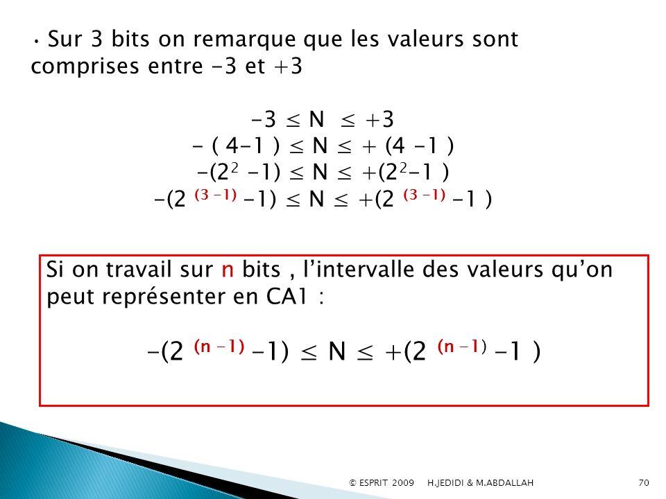 Sur 3 bits on remarque que les valeurs sont comprises entre -3 et +3 -3 N +3 - ( 4-1 ) N + (4 -1 ) -(2 2 -1) N +(2 2 -1 ) -(2 (3 -1) -1) N +(2 (3 -1)