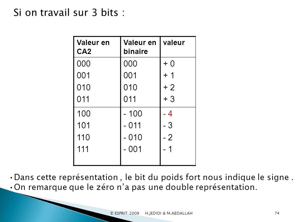 valeurValeur en binaire Valeur en CA2 + 0 + 1 + 2 + 3 000 001 010 011 000 001 010 011 - 4 - 3 - 2 - 1 - 100 - 011 - 010 - 001 100 101 110 111 Si on tr