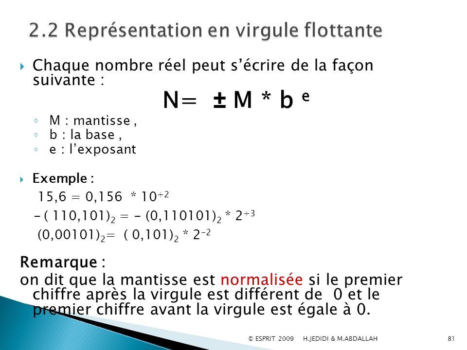 Chaque nombre réel peut sécrire de la façon suivante : N= ± M * b e M : mantisse, b : la base, e : lexposant Exemple : 15,6 = 0,156 * 10 +2 - ( 110,10