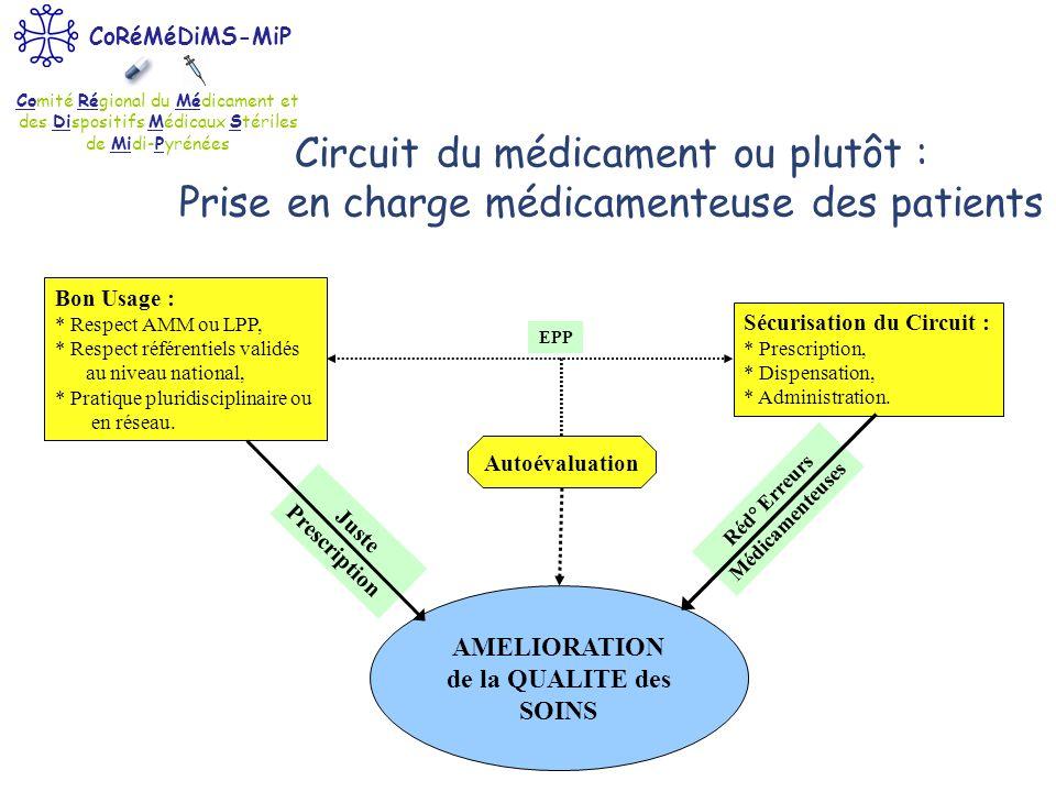 Comité Régional du Médicament et des Dispositifs Médicaux Stériles de Midi-Pyrénées CoRéMéDiMS-MiP Juste Prescription AMELIORATION de la QUALITE des S