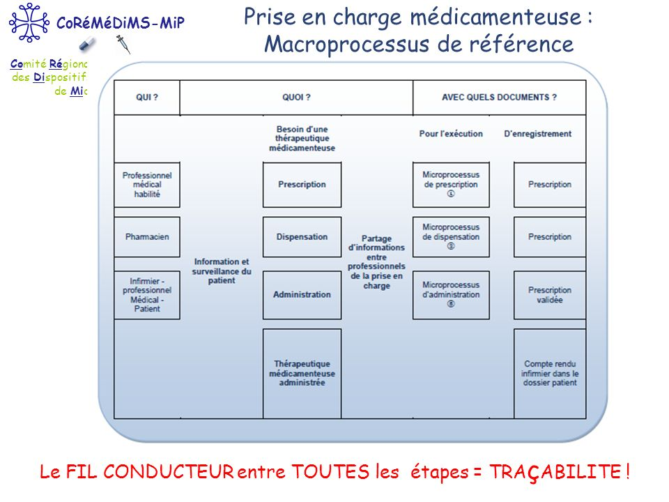 Comité Régional du Médicament et des Dispositifs Médicaux Stériles de Midi-Pyrénées CoRéMéDiMS-MiP Prise en charge médicamenteuse : Macroprocessus de
