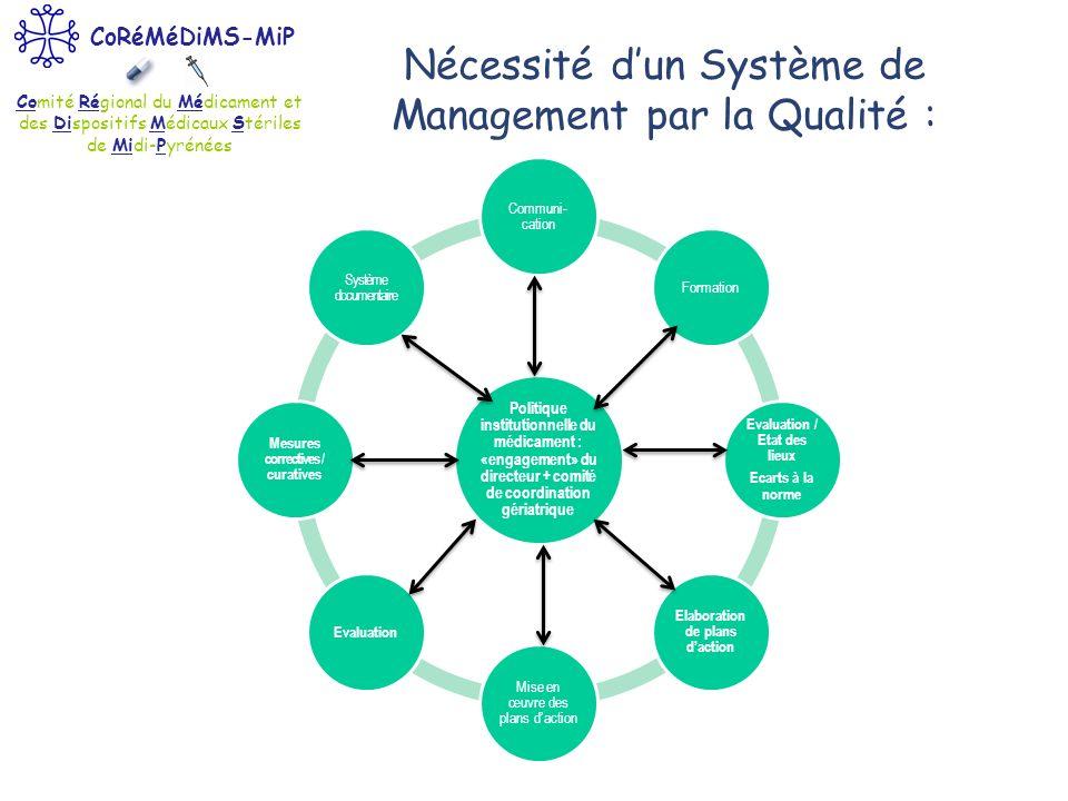 Comité Régional du Médicament et des Dispositifs Médicaux Stériles de Midi-Pyrénées CoRéMéDiMS-MiP Nécessité dun Système de Management par la Qualité