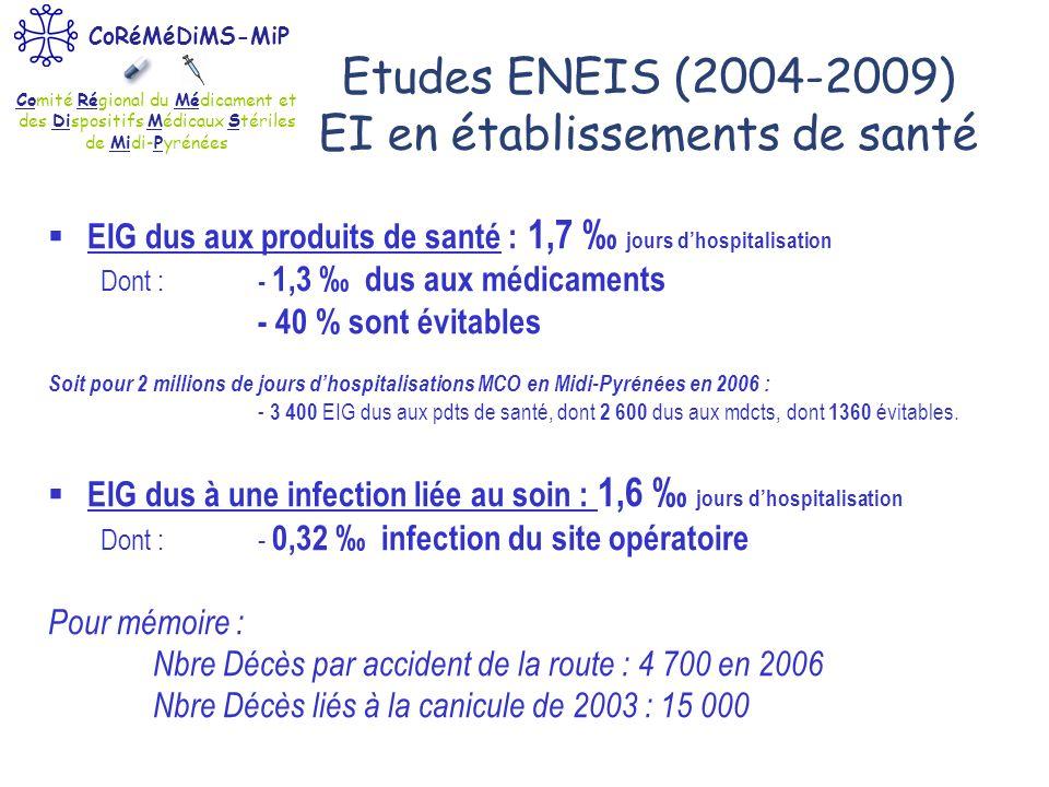 Comité Régional du Médicament et des Dispositifs Médicaux Stériles de Midi-Pyrénées CoRéMéDiMS-MiP Etude EVISA (2009) : EI extra-hospitaliers causant une hospitalisation 3% des hospitalisations sont dûes à un EI lié aux soins extrahospitaliers soit environ 144 000 hospit./an en France, 7 200 en Midi-Pyrénées Parmi celles-ci : 71% sont évitables, 77% de ces EI évitables étaient liés à 1 produit de santé, 71% de ces EI évitables étaient liés à 1 médicament 70% étaient favorisés par la fragilité du patient (patients plus âgés = 76,7 ans vs 65 ans), 8,2% de ces EI évitables sont apparus en maison de retraite (576 en MiP).