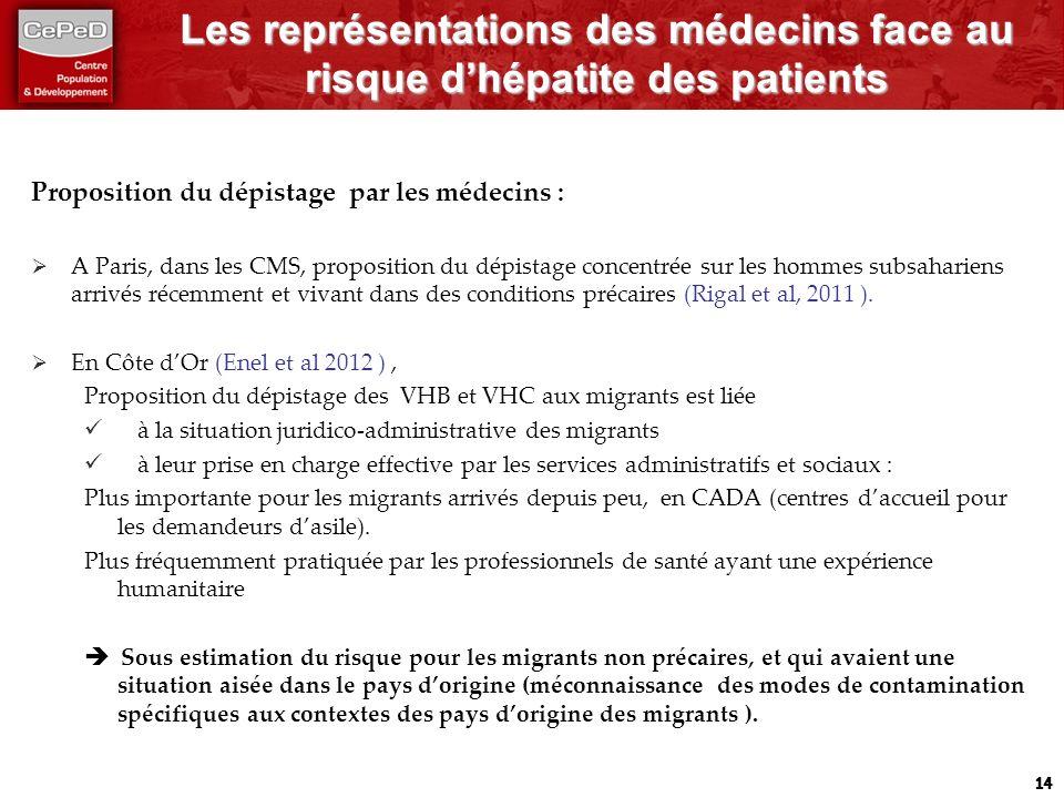 Les représentations des médecins face au risque dhépatite des patients Proposition du dépistage par les médecins : A Paris, dans les CMS, proposition