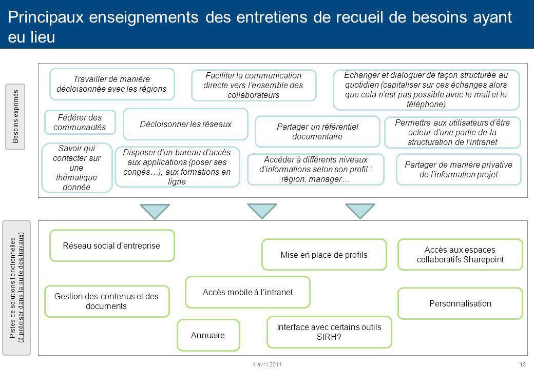 10 Principaux enseignements des entretiens de recueil de besoins ayant eu lieu c 4 avril 2011 c Besoins exprimés Pistes de solutions fonctionnelles (