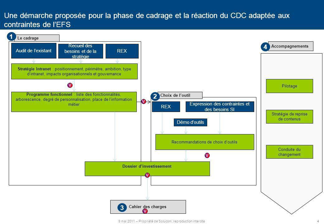 4 9 mai 2011 – Propriété de Solucom, reproduction interdite Une démarche proposée pour la phase de cadrage et la réaction du CDC adaptée aux contraint