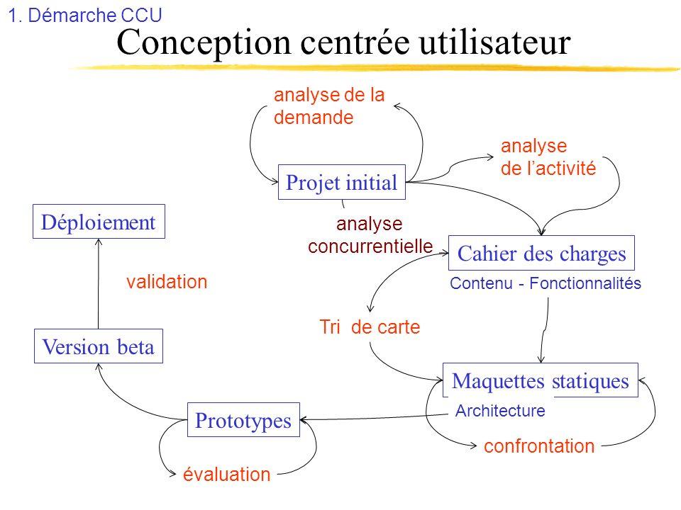 Conception centrée utilisateur Cahier des charges analyse de lactivité Prototypes validation Contenu - Fonctionnalités Maquettes statiques Projet init