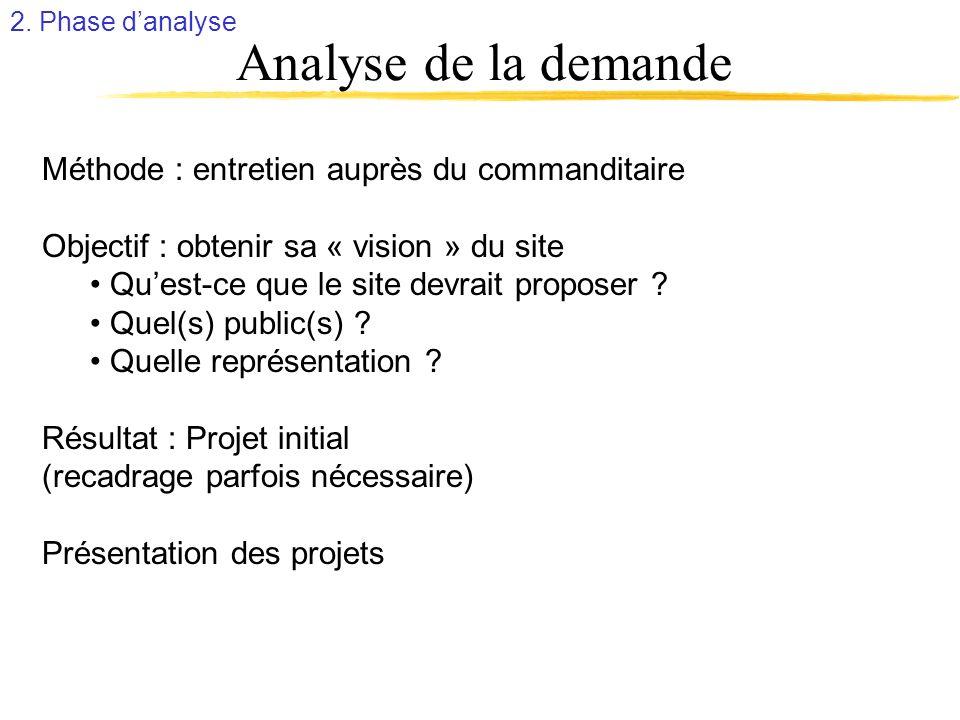 Analyse de la demande Méthode : entretien auprès du commanditaire Objectif : obtenir sa « vision » du site Quest-ce que le site devrait proposer ? Que