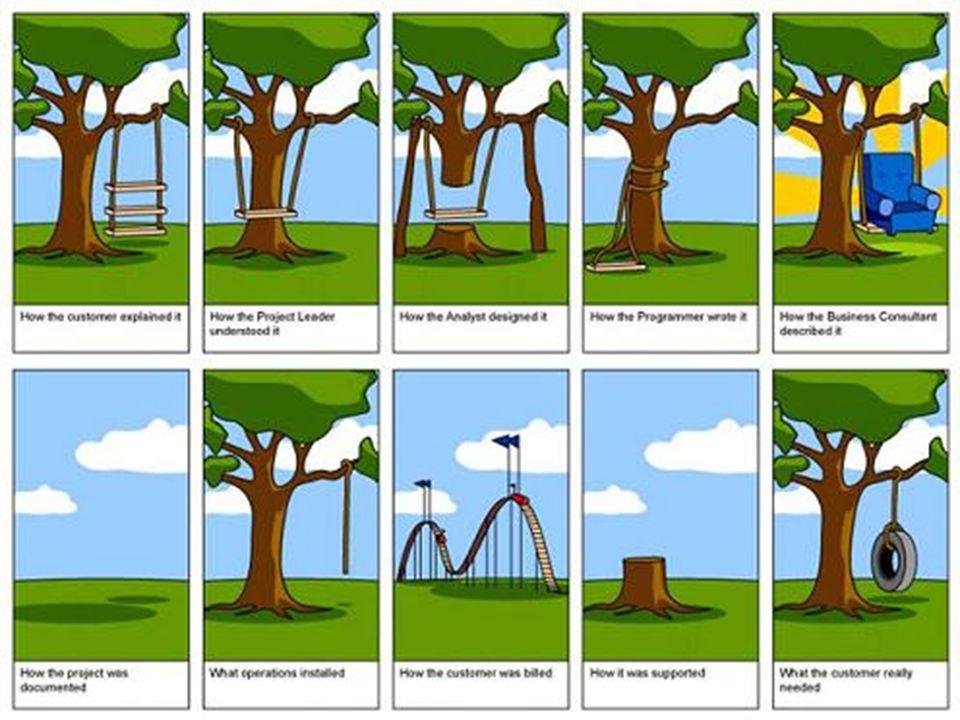 Analyse des besoins Impossible à faire par entretien « direct » auprès des utilisateurs (cf activité Frigo) - Les utilisateurs nont pas une connaissan