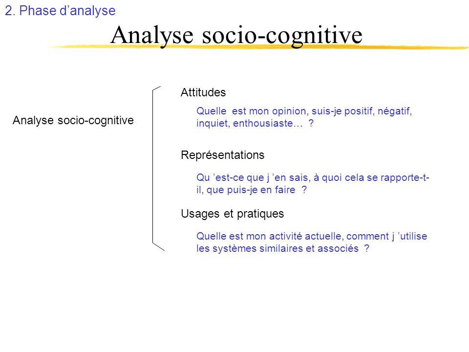 Analyse socio-cognitive Attitudes Analyse socio-cognitive Quelle est mon opinion, suis-je positif, négatif, inquiet, enthousiaste… ? Qu est-ce que j e