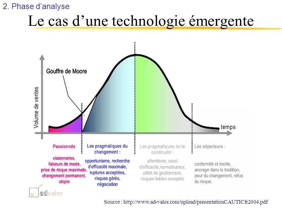 Le cas dune technologie émergente Source : http://www.ad-valor.com/upload/presentationCAUTICfr2004.pdf 2. Phase danalyse