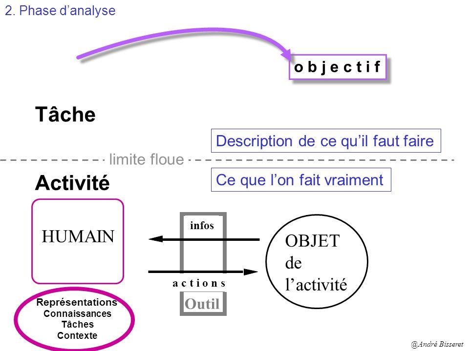 L interaction personne-machine ReprésentationModèle de La Tâche 2. Phase danalyse