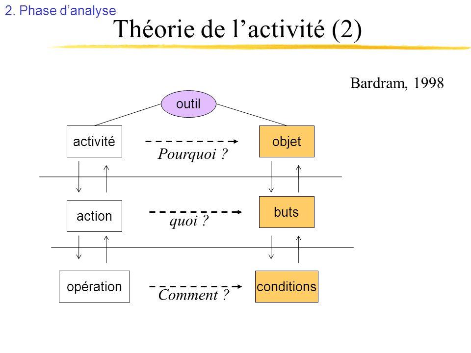 Théorie de lactivité (2) outil objet buts Bardram, 1998 action conditions activité opération Pourquoi ? quoi ? Comment ? 2. Phase danalyse