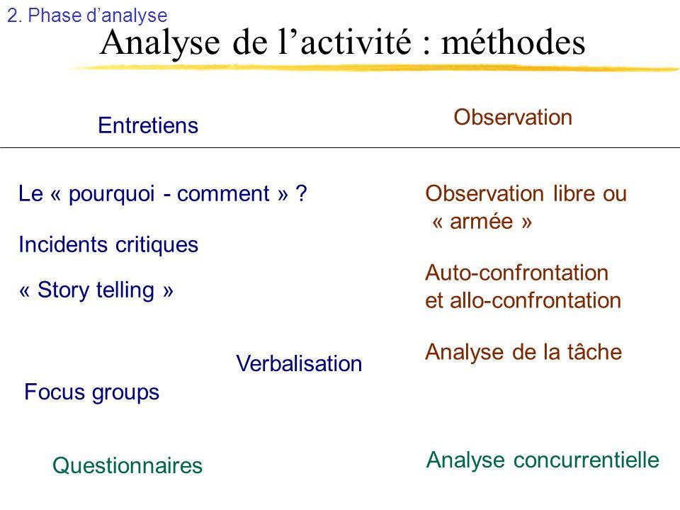 Analyse de lactivité : méthodes Le « pourquoi - comment » ? Incidents critiques « Story telling » Entretiens Observation Verbalisation Observation lib