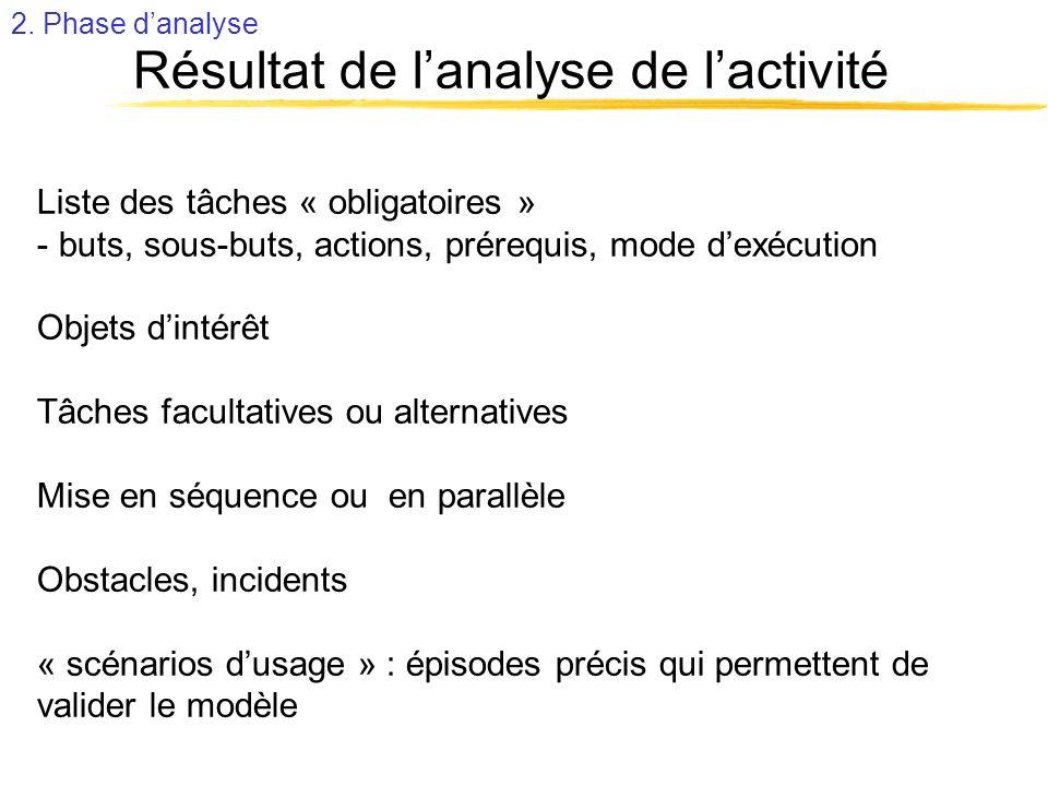 Résultat de lanalyse de lactivité Liste des tâches « obligatoires » - buts, sous-buts, actions, prérequis, mode dexécution Objets dintérêt Tâches facu