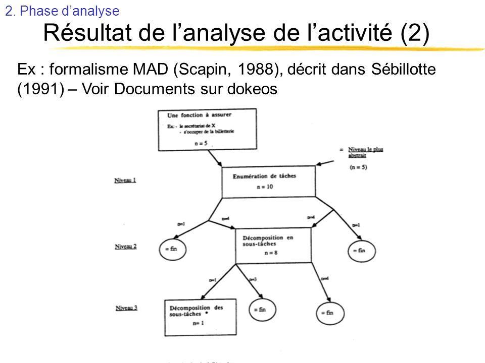 Résultat de lanalyse de lactivité (2) Ex : formalisme MAD (Scapin, 1988), décrit dans Sébillotte (1991) – Voir Documents sur dokeos 2. Phase danalyse