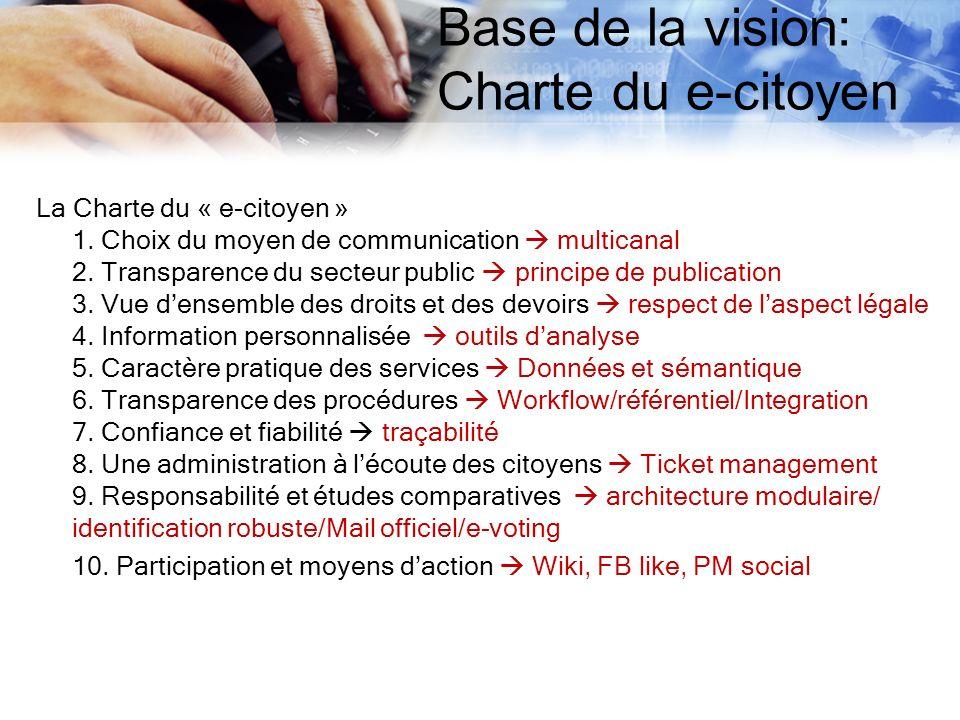 Base de la vision: Charte du e-citoyen La Charte du « e-citoyen » 1. Choix du moyen de communication multicanal 2. Transparence du secteur public prin