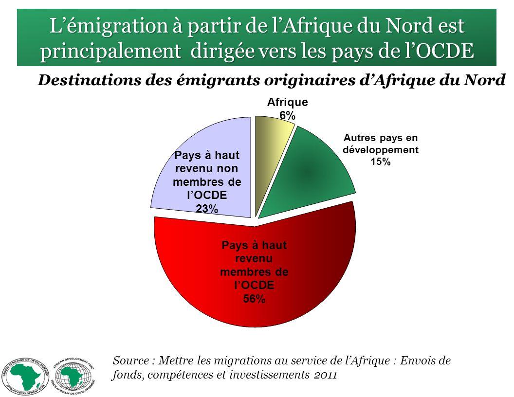 Lémigration à partir de lAfrique du Nord est principalement dirigée vers les pays de lOCDE Destinations des émigrants originaires dAfrique du Nord Source : Mettre les migrations au service de lAfrique : Envois de fonds, compétences et investissements 2011