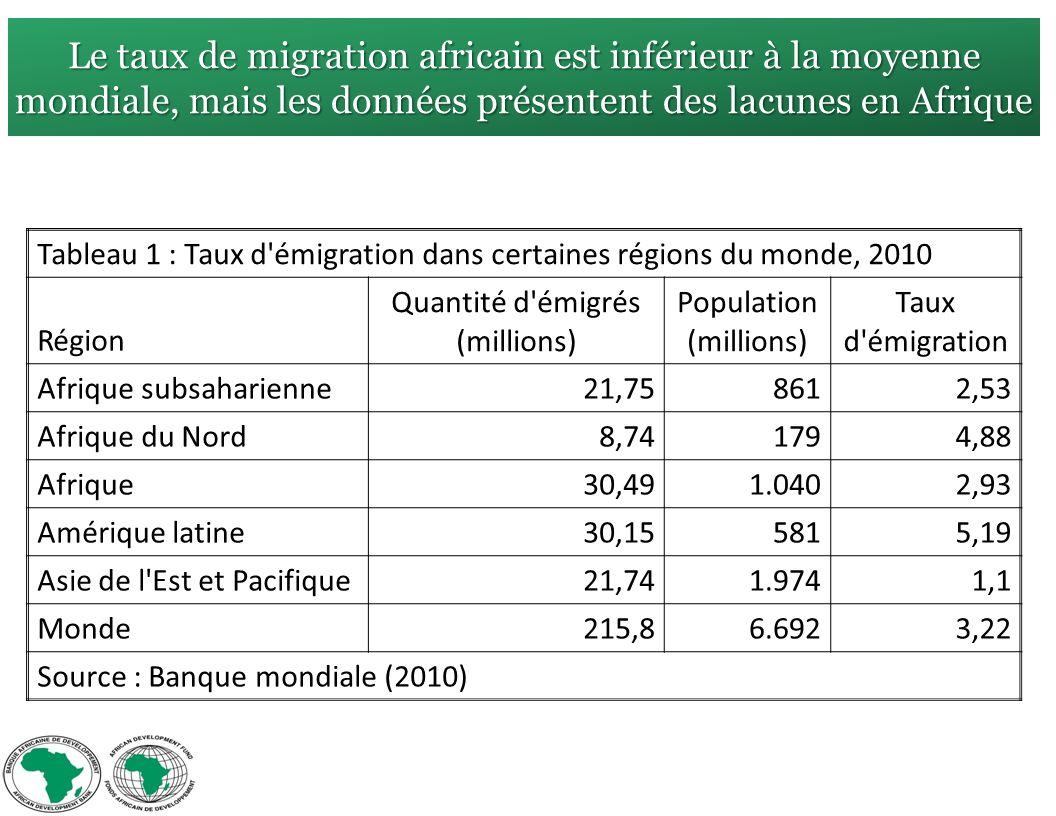Le taux de migration africain est inférieur à la moyenne mondiale, mais les données présentent des lacunes en Afrique Tableau 1 : Taux d émigration dans certaines régions du monde, 2010 Région Quantité d émigrés (millions) Population (millions) Taux d émigration Afrique subsaharienne21,758612,53 Afrique du Nord8,741794,88 Afrique30,491.0402,93 Amérique latine30,155815,19 Asie de l Est et Pacifique21,741.9741,1 Monde215,86.6923,22 Source : Banque mondiale (2010)