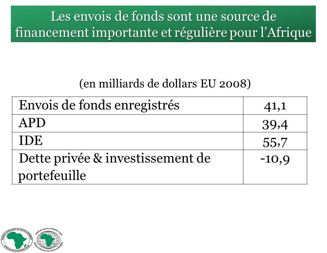 Les envois de fonds sont une source de financement importante et régulière pour lAfrique Envois de fonds enregistrés41,1 APD39,4 IDE55,7 Dette privée & investissement de portefeuille -10,9 (en milliards de dollars EU 2008)