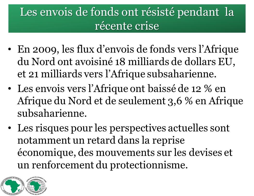 Les envois de fonds ont résisté pendant la récente crise En 2009, les flux denvois de fonds vers lAfrique du Nord ont avoisiné 18 milliards de dollars EU, et 21 milliards vers lAfrique subsaharienne.