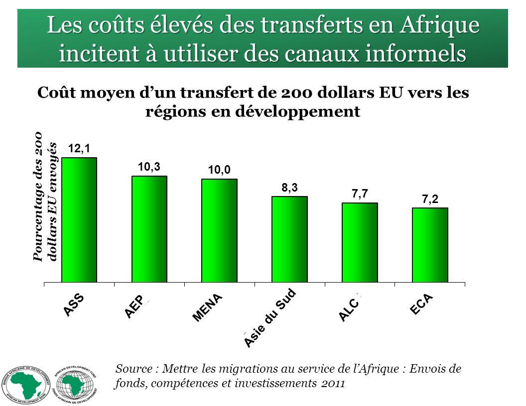 Les coûts élevés des transferts en Afrique incitent à utiliser des canaux informels Source : Mettre les migrations au service de lAfrique : Envois de fonds, compétences et investissements 2011 ASS