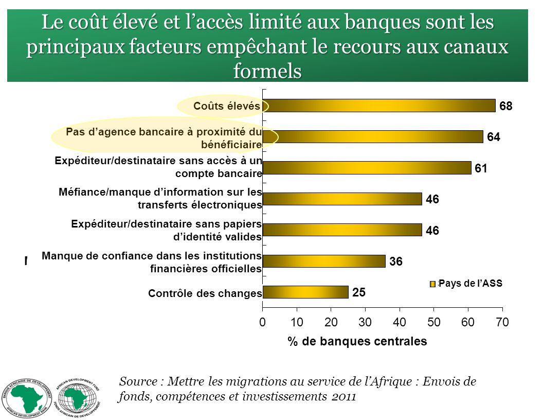 Le coût élevé et laccès limité aux banques sont les principaux facteurs empêchant le recours aux canaux formels Source : Mettre les migrations au service de lAfrique : Envois de fonds, compétences et investissements 2011