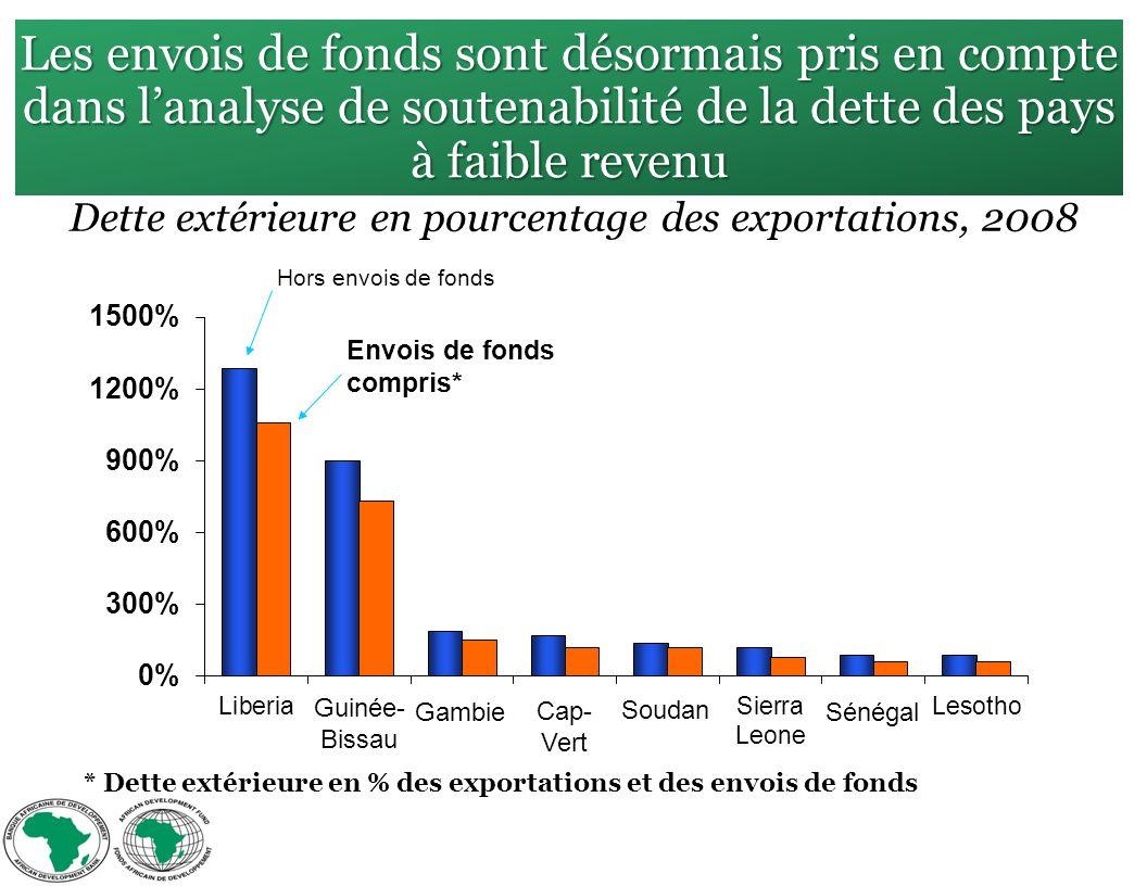 Les envois de fonds sont désormais pris en compte dans lanalyse de soutenabilité de la dette des pays à faible revenu Dette extérieure en pourcentage des exportations, 2008 Guinée- Bissau