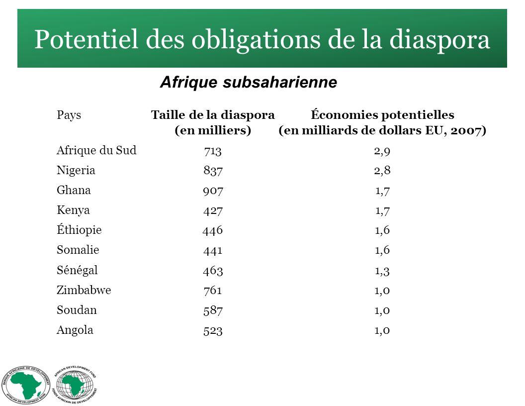 Potentiel des obligations de la diaspora Afrique subsaharienne Pays Taille de la diaspora (en milliers) Économies potentielles (en milliards de dollars EU, 2007) Afrique du Sud7132,9 Nigeria8372,8 Ghana9071,7 Kenya4271,7 Éthiopie4461,6 Somalie4411,6 Sénégal4631,3 Zimbabwe7611,0 Soudan5871,0 Angola5231,0