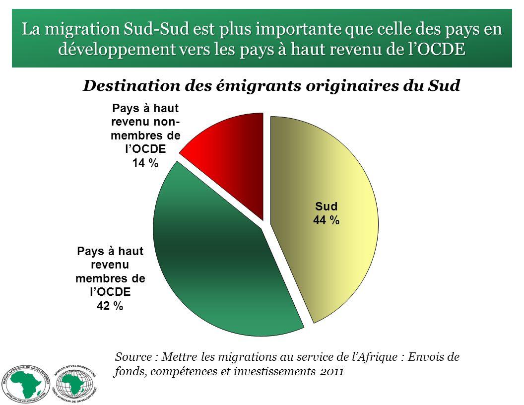 La migration Sud-Sud est plus importante que celle des pays en développement vers les pays à haut revenu de lOCDE Source : Mettre les migrations au service de lAfrique : Envois de fonds, compétences et investissements 2011 Destination des émigrants originaires du Sud