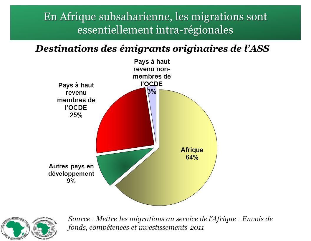 En Afrique subsaharienne, les migrations sont essentiellement intra-régionales Destinations des émigrants originaires de lASS Source : Mettre les migrations au service de lAfrique : Envois de fonds, compétences et investissements 2011