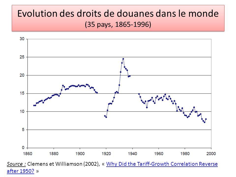 Evolution des droits de douane, Pays développés (1820-1990) Source : Paul Bairoch, Victoires et déboires, Tome II, p.294