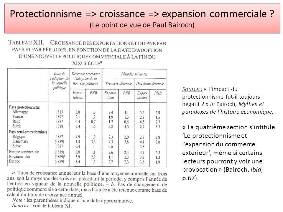 Protectionnisme => croissance => expansion commerciale ? (Le point de vue de Paul Bairoch) Source : « Limpact du protectionnisme fut-il toujours négat